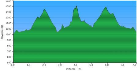 Elevation profile of Chestnut Ridge Heritage Preserve